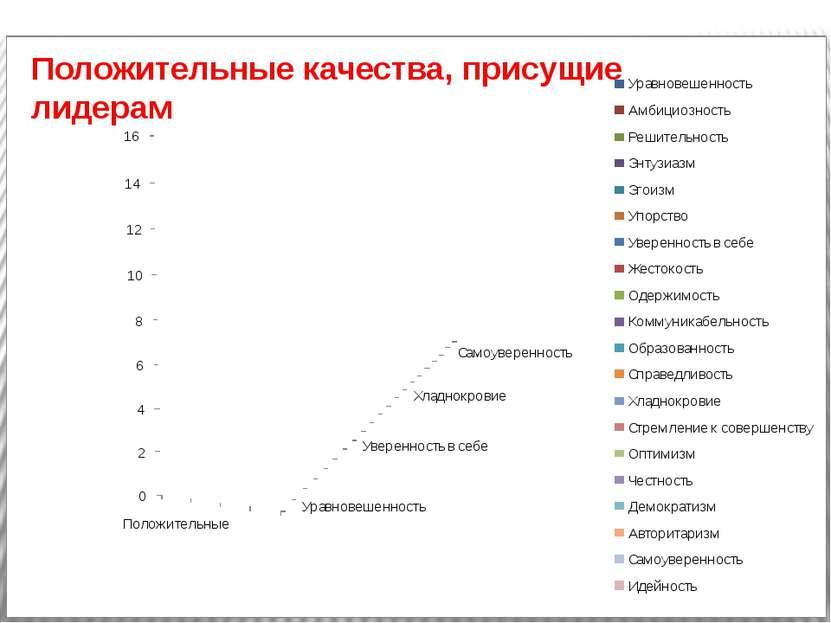 Паддейская Надежда гимназия № 8 Положительные качества, присущие лидерам