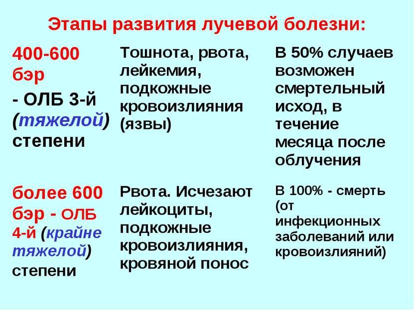 Этапы развития лучевой болезни: 400-600 бэр - ОЛБ 3-й (тяжелой) степени Тошно...