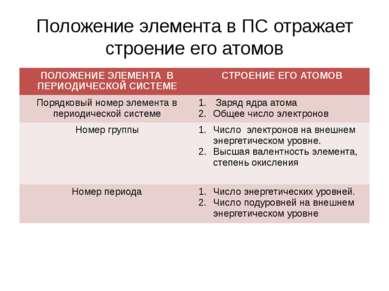 Положение элемента в ПС отражает строение его атомов ПОЛОЖЕНИЕ ЭЛЕМЕНТА В ПЕР...