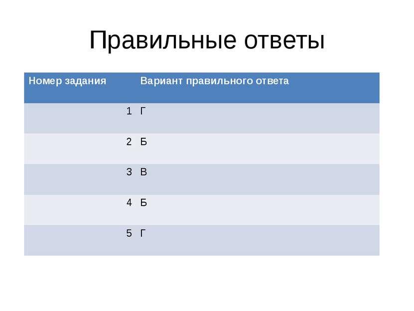 Правильные ответы Номер задания Вариант правильного ответа 1 Г 2 Б 3 В 4 Б 5 Г