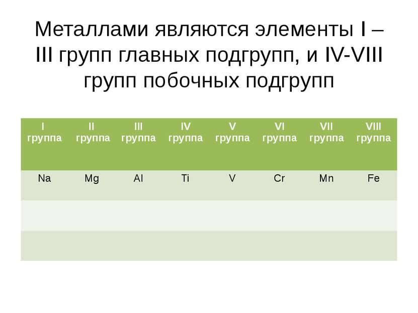 Металлами являются элементы I – III групп главных подгрупп, и IV-VIII групп п...