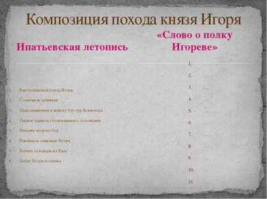Ипатьевская летопись Выступление в поход Игоря Солнечное затмение Присоединен...