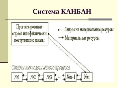 Система КАНБАН
