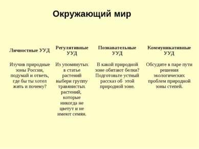 Окружающий мир Личностные УУД Регулятивные УУД Познавательные УУД Коммуникати...