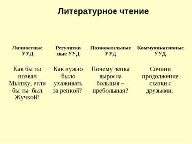 Литературное чтение Личностные УУД Регулятив ные УУД Познавательные УУД Комму...