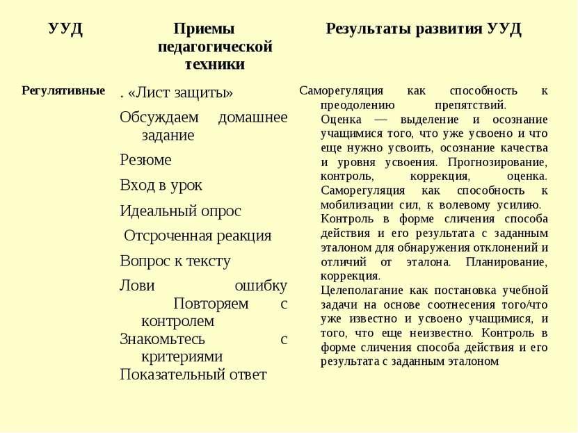 УУД Приемы педагогической техники Результаты развития УУД Регулятивные   . ...