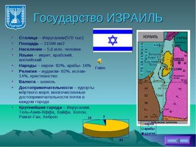 Государство ИЗРАИЛЬ Столица – Иерусалим(570 тыс) Площадь – 21596 км2 Населени...