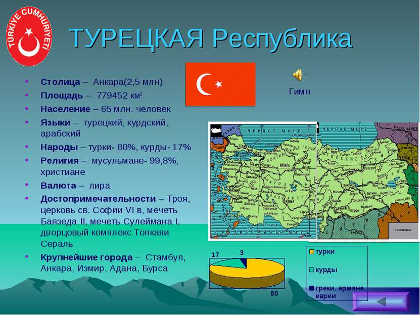 ТУРЕЦКАЯ Республика Столица – Анкара(2,5 млн) Площадь – 779452 км2 Население ...