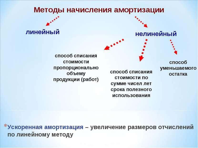 Ускоренная амортизация – увеличение размеров отчислений по линейному методу М...