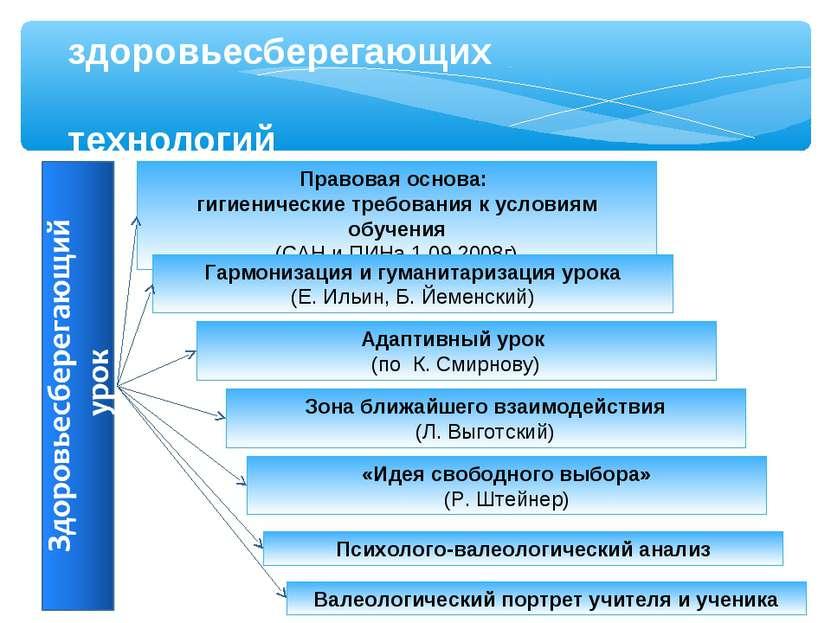 Правовая основа: гигиенические требования к условиям обучения (САН и ПИНа 1.0...