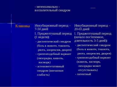 - мезенхимально - воспалительный синдром ___ Клиника Инкубационный период – 7...