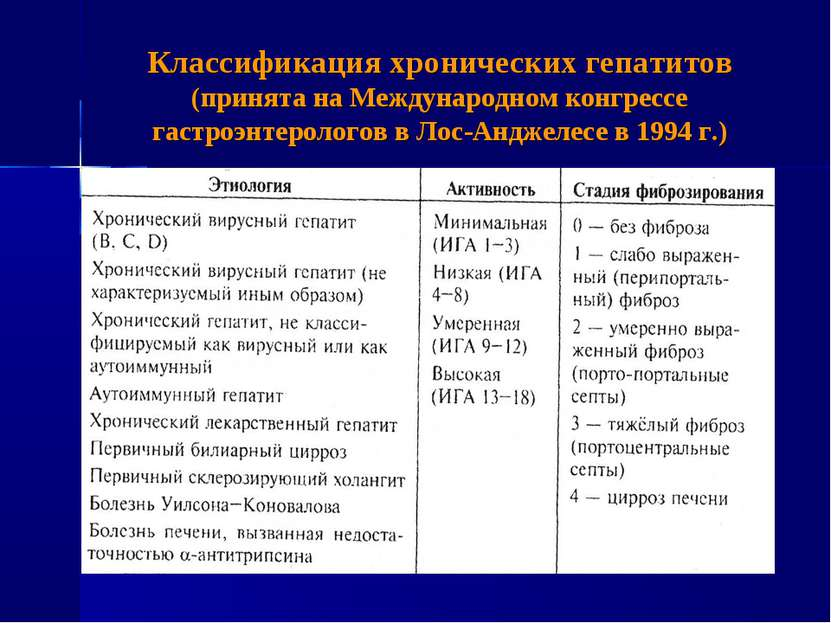 Классификация хронических гепатитов (принята на Международном конгрессе гастр...