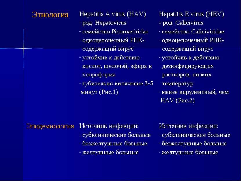 Этиология Hepatitis A virus (HAV) род Hepatovirus семейство Picornaviridae од...