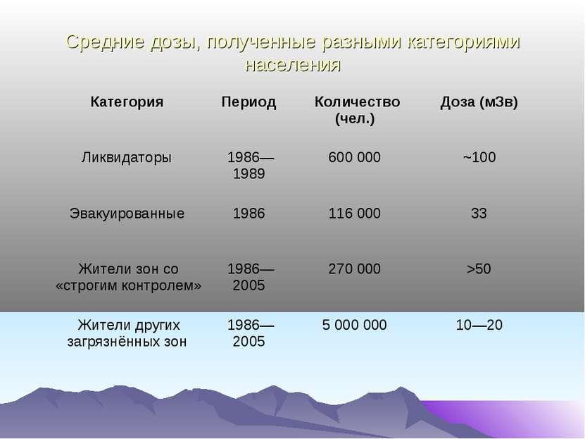 Средние дозы, полученные разными категориями населения Категория Период Колич...