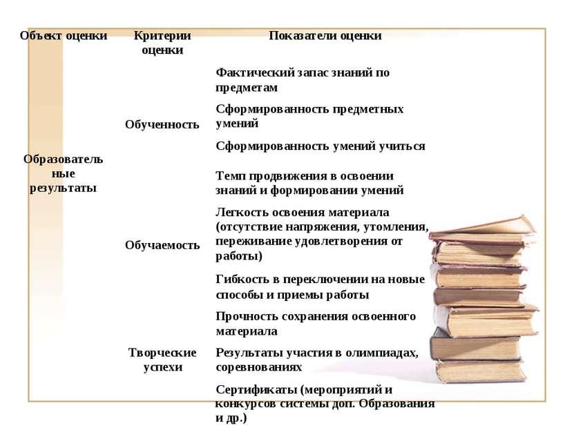 Объект оценки Критерии оценки Показатели оценки Образователь ные результаты О...