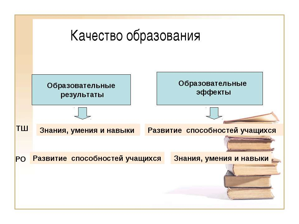 Качество образования Образовательные результаты Образовательные результаты Об...