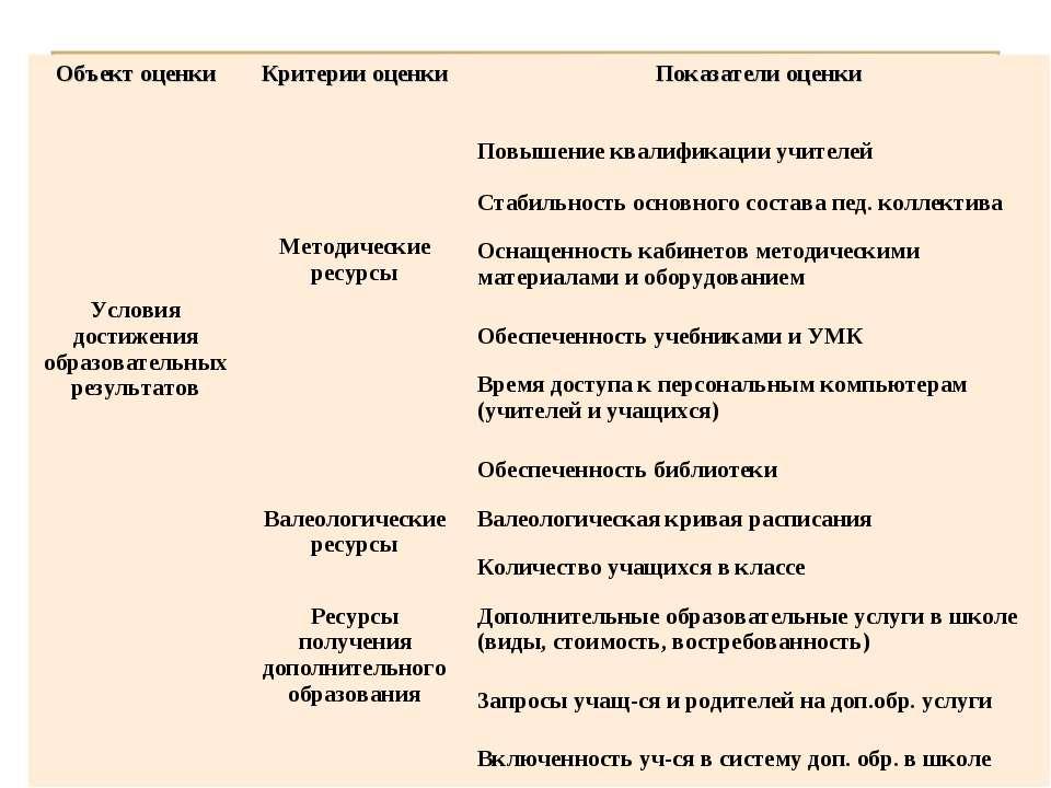 Объект оценки Критерии оценки Показатели оценки Условия достижения образовате...