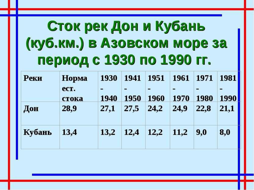 Сток рек Дон и Кубань (куб.км.) в Азовском море за период с 1930 по 1990 гг.