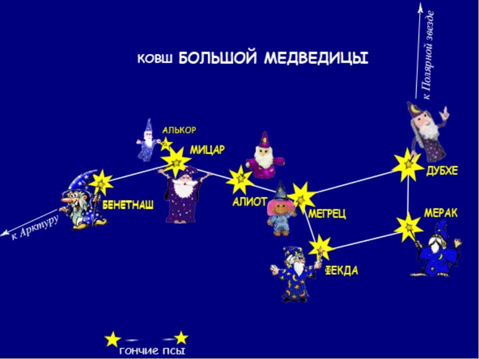 Модель звездного неба своими руками окружающий мир