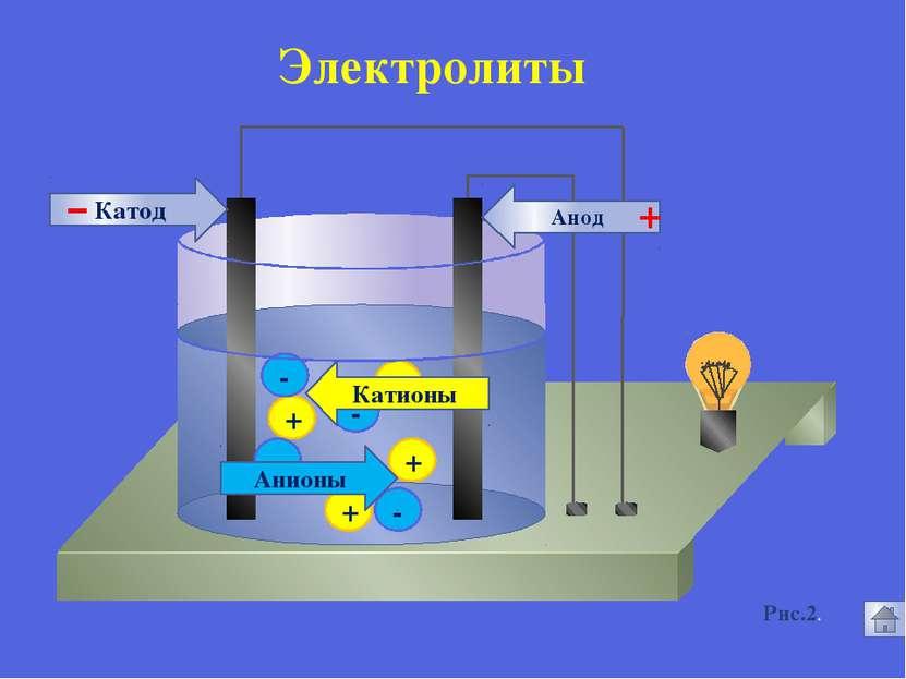 6. О значении электролитов для живых организмов Электролитическая диссоциация...