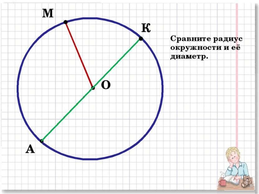 М А О К Сравните радиус окружности и её диаметр.
