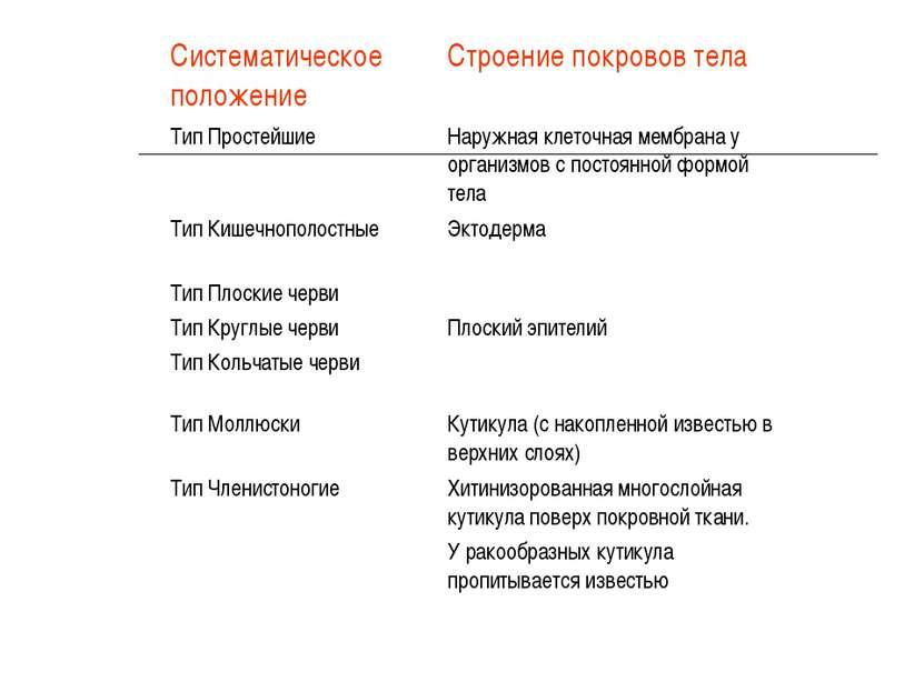 Систематическое положение Строение покровов тела Тип Простейшие Наружная клет...