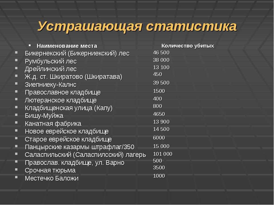 Устрашающая статистика Наименование места Бикернекский (Бикерниекский) лес Ру...