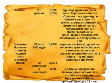 Безмен 2,5 гривны 1,022 (1,024) единица древнего русск. веса. Торговая книга ...