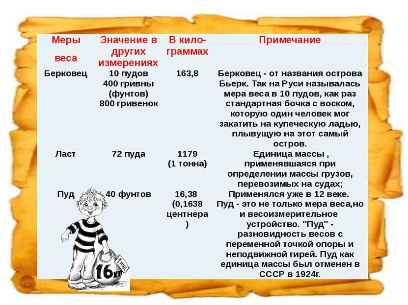 Меры веса Значение в других измерениях В кило-граммах Примечание Берковец 10 ...