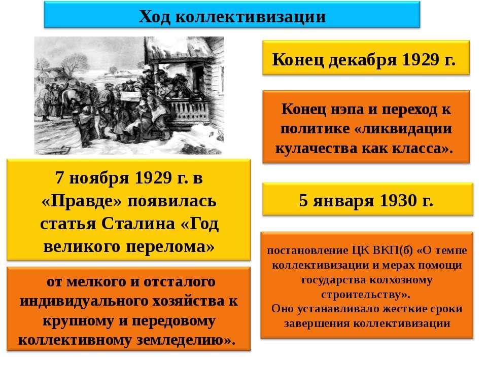 Ход коллективизации 7 ноября 1929 г. в «Правде» появилась статья Сталина «Год...