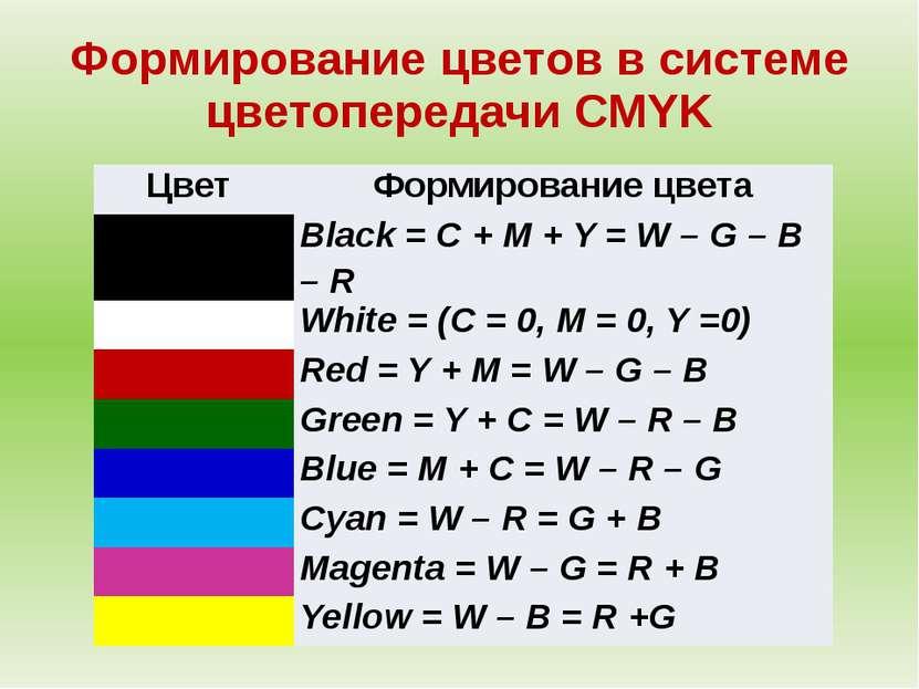 Формирование цветов в системе цветопередачи CMYK Цвет Формирование цвета Blac...