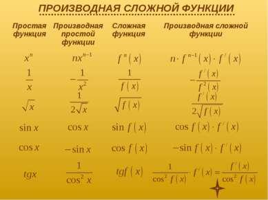 Простая функция Производная простой функции Сложная функция Производная сложн...
