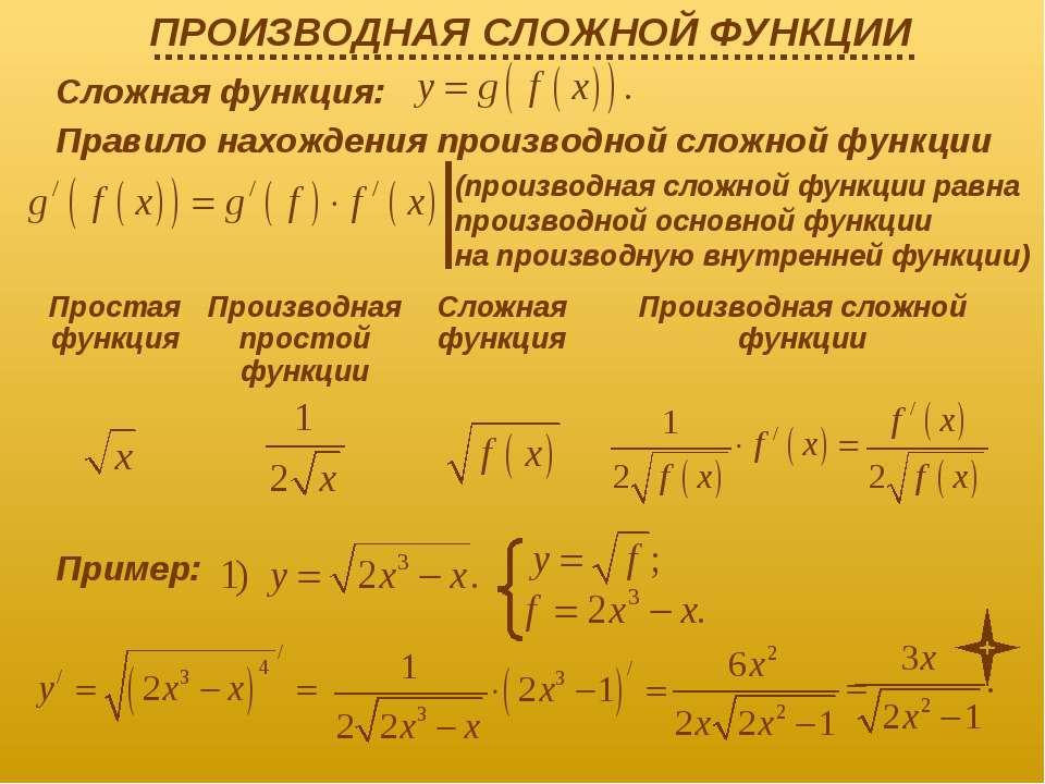 Сложная функция: Правило нахождения производной сложной функции (производная ...