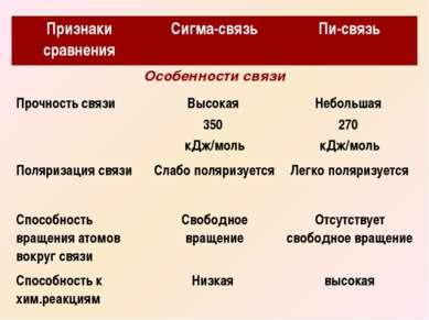 Признаки сравнения Сигма-связь Пи-связь Особенности связи Прочность связи Выс...