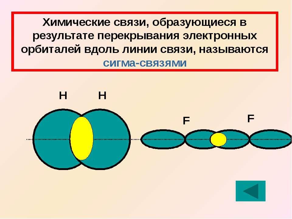 Химические связи, образующиеся в результате перекрывания электронных орбитале...