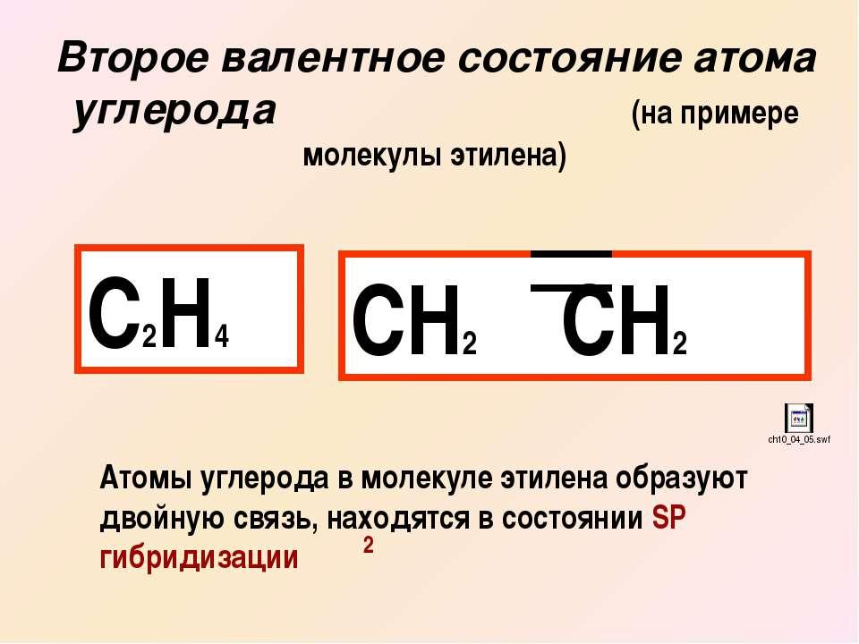 Второе валентное состояние атома углерода (на примере молекулы этилена) С2Н4 ...