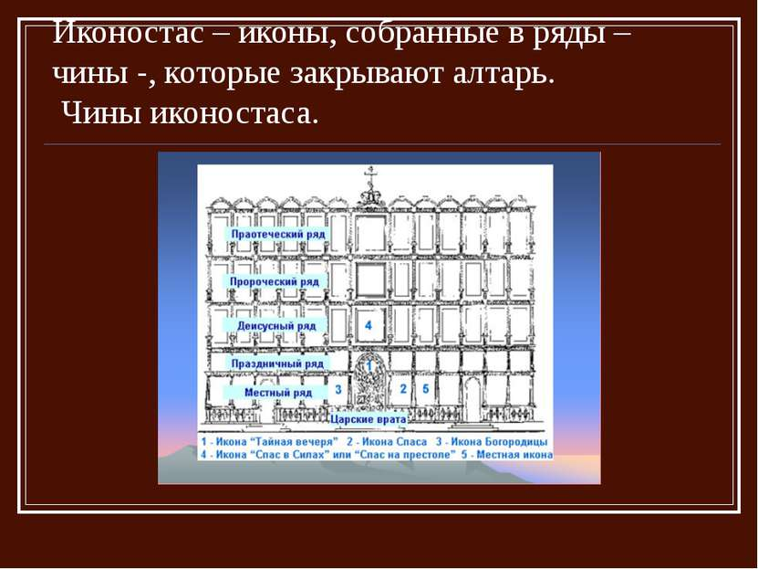 Иконостас – иконы, собранные в ряды – чины -, которые закрывают алтарь. Чины ...