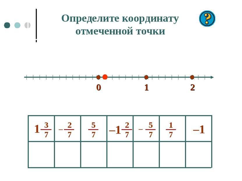 0 1 2 –1 Определите координату отмеченной точки