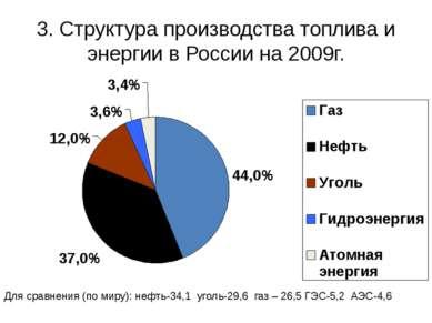 3. Структура производства топлива и энергии в России на 2009г. Для сравнения ...