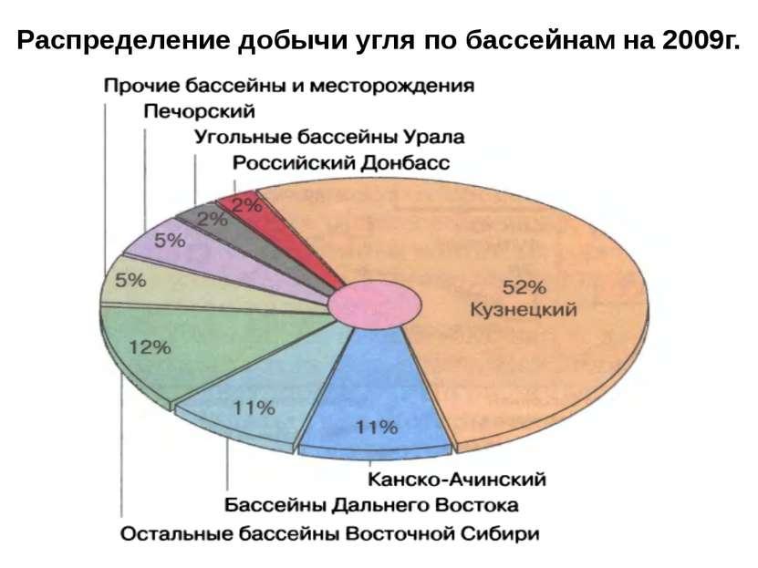 Распределение добычи угля по бассейнам на 2009г.