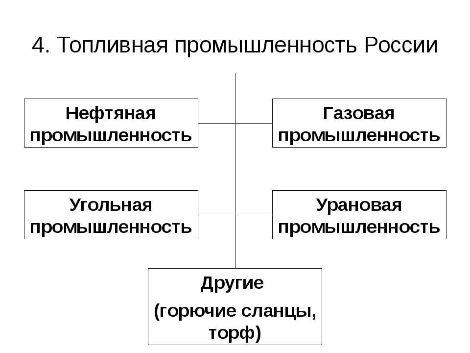 4. Топливная промышленность России Нефтяная промышленность Газовая промышленн...