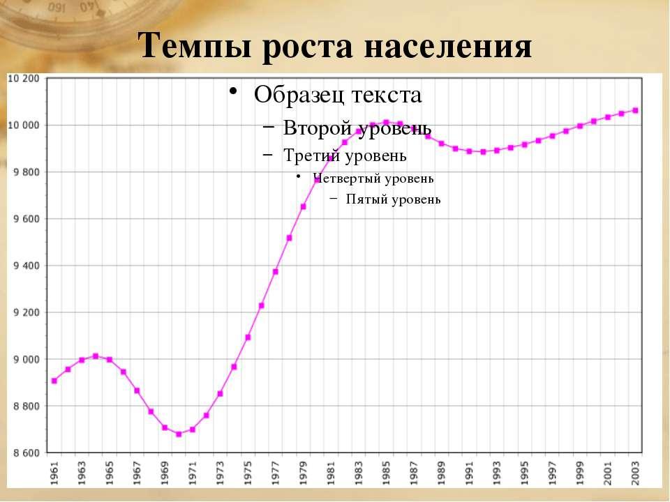Темпы роста населения
