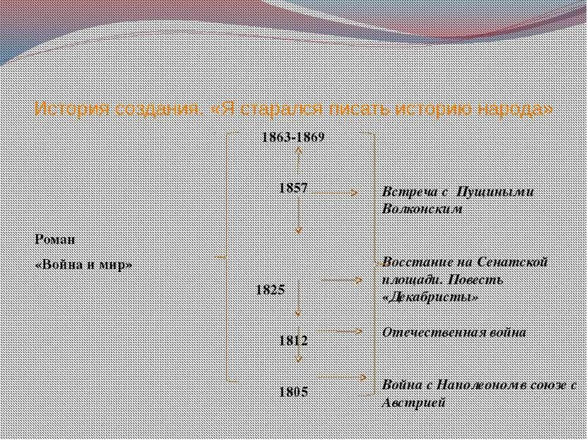 История создания. «Я старался писать историю народа» 1863-1869 1857 Роман «Во...