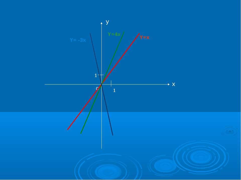 y x 0 1 1 Y=x Y=4x Y= -3x