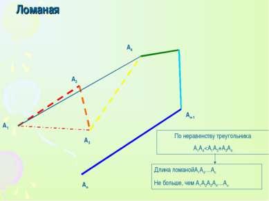 Ломаная А1 А3 А4 Аn-1 Аn А2 По неравенству треугольника A1A4