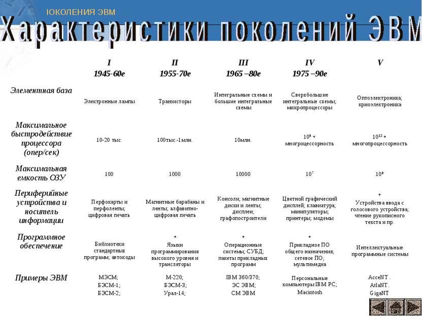 I 1945-60е II 1955-70е III 1965 –80е IV 1975 –90е V Элементная база Электронн...