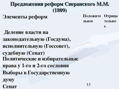 Предложения реформ Сперанского М.М. (1809)