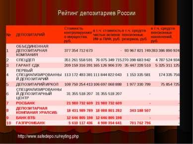 Рейтинг депозитариев России http://www.safedepo.ru/reyting.php № ДЕПОЗИТАРИЙ ...