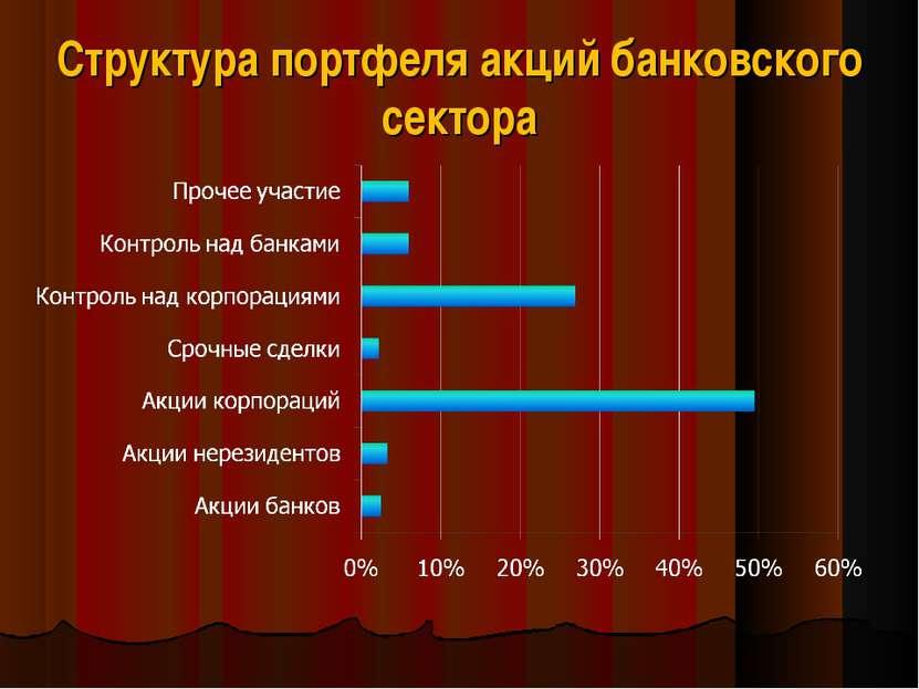 Структура портфеля акций банковского сектора