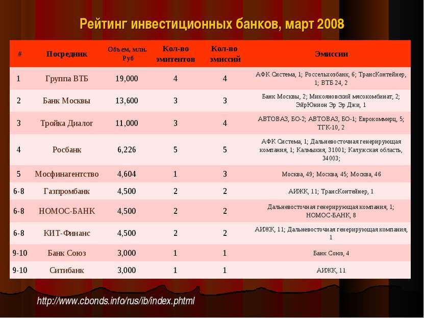 Рейтинг инвестиционных банков, март 2008 http://www.cbonds.info/rus/ib/index....